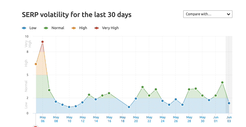 travel serp volatility