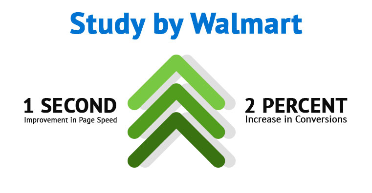 "Image titled ""Study by Walmart"" with three green arrows in the middle pointing up. To the left is text saying ""1 SECOND Improvement in Page Speed"" and to the right of the arrow is text saying ""2 PERCENT Increase in Conversions"""
