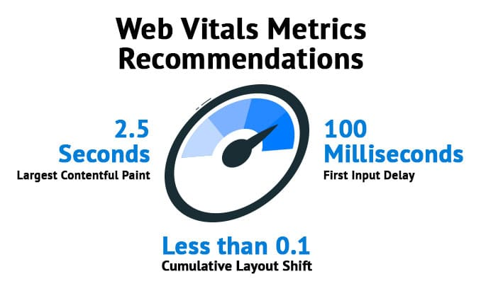 "Image titled ""Web Vitals Metrics Recommendations"". In the middle is a speedometer in blue and black with the needle at about 90%. To the left is text that reads ""2.5 SECONDS Largest Contentful Paint"", to the right is text saying ""100 Milliseconds First Input Delay"" and at the bottom of the speedometer is text reading ""Less than 0.1 Cumulative Layout Shift"""
